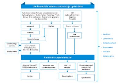 Financiele-administratie2 (2)